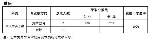 天津师范大学2018年艺术类录取分数线