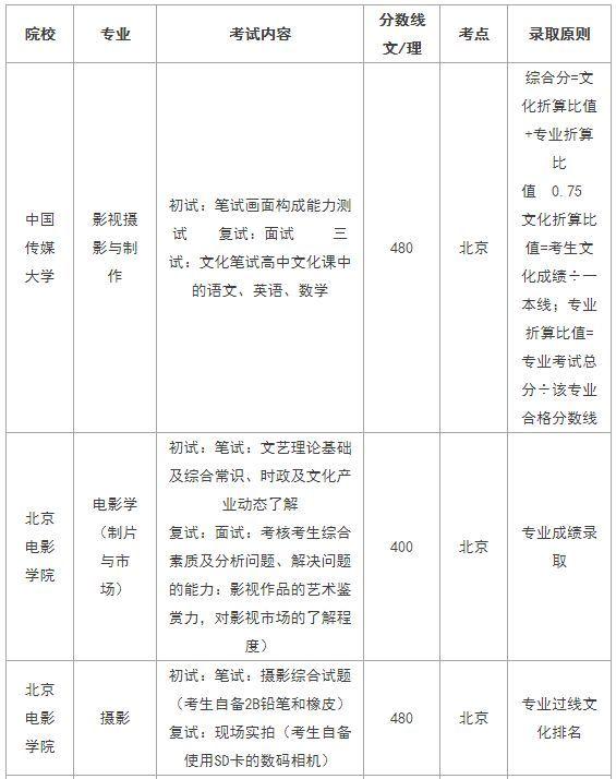 2019年部分无需统考成绩,可参加校考的院校名单